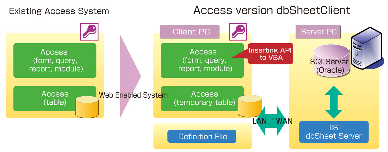 Move Access-based-jobs to the Web system with dbSheetClient
