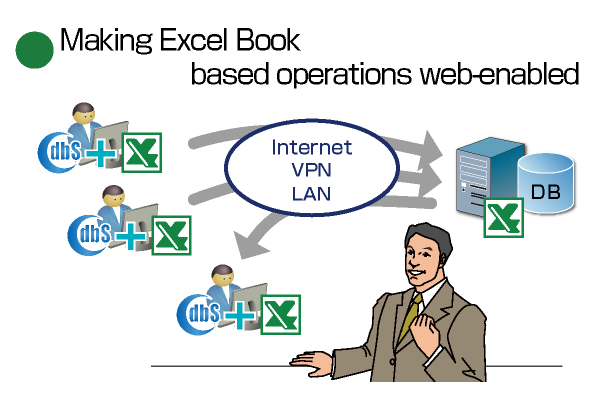 Web enabled system from Excel Books